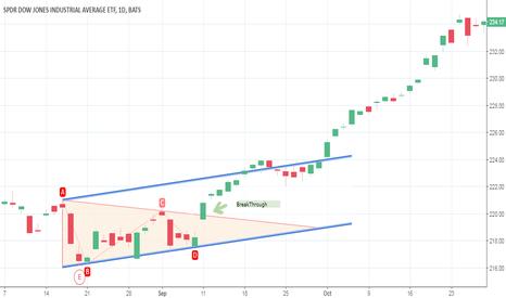 DIA: ETF Symmetrical triangle