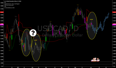 USDCAD: Repeating Price Action on the Daily