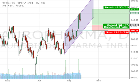 AUROPHARMA: Aurobindo Trade Idea biu