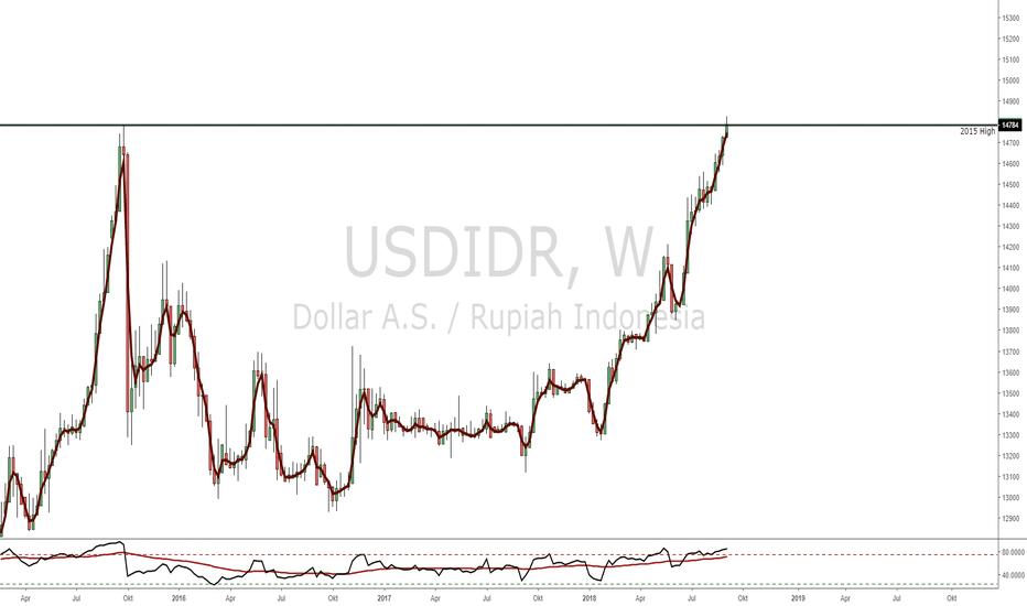 USDIDR: USDIDR - Rupiah mencapai titik tertinggi tahun 2015 -->15.000???
