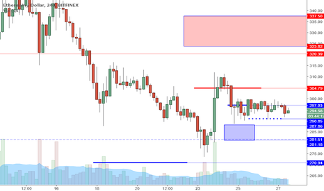 ETHUSD: ETHUSD Perspective And Levels: Lower High Or Higher Low?