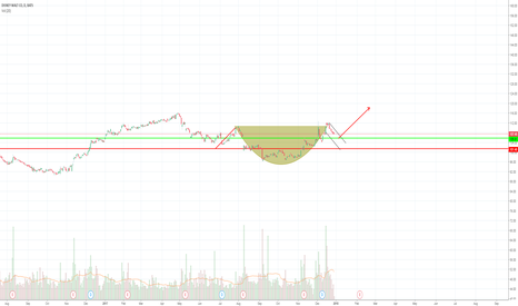 DIS: Disney Cup and Handle