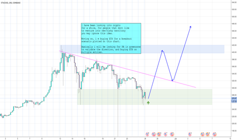 ETHUSD: Ethereum Idea