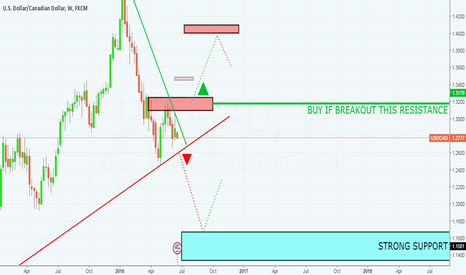 USDCAD: USDCAD - 4 MONTHS FORECAST - SELL AND BUY BREAKOUTS