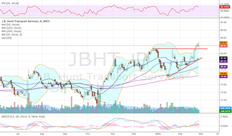 JBHT: Holding the break out