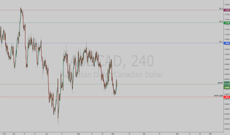 AUDCAD: AUDCAD | Long Signal Triggered | Targets Defined