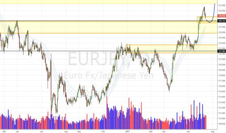 EURJPY: EUR/JPY Daily Update (17/07/17)