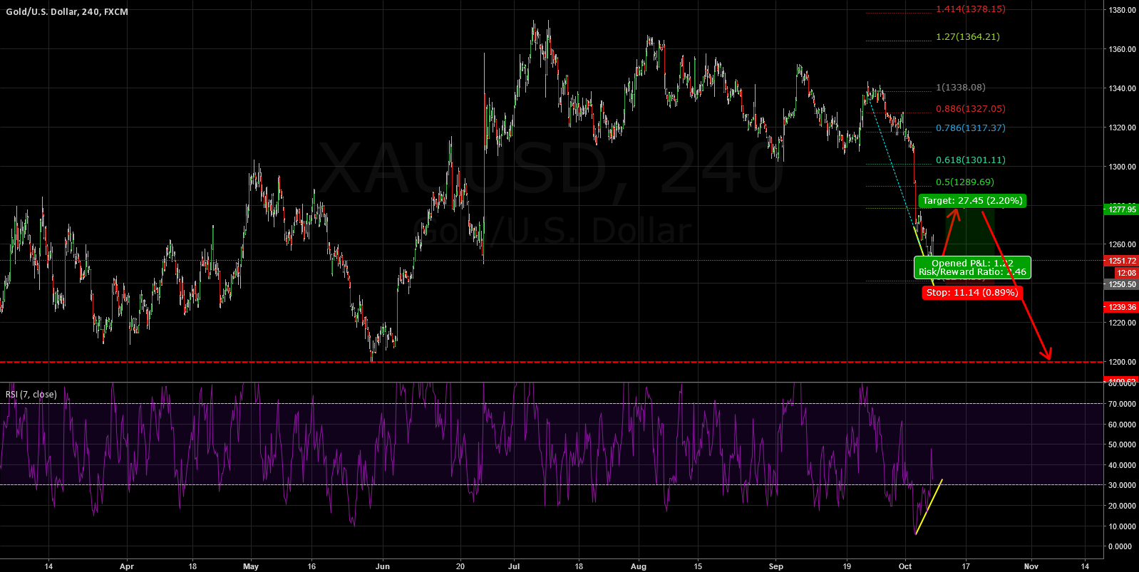 GOLD: TIME FOR A RETRACEMENT  WITH RSI(4H) DIV
