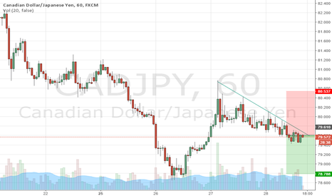 CADJPY: cap-jpy selling opportunity