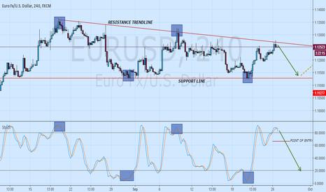 EURUSD: Falling Triangle