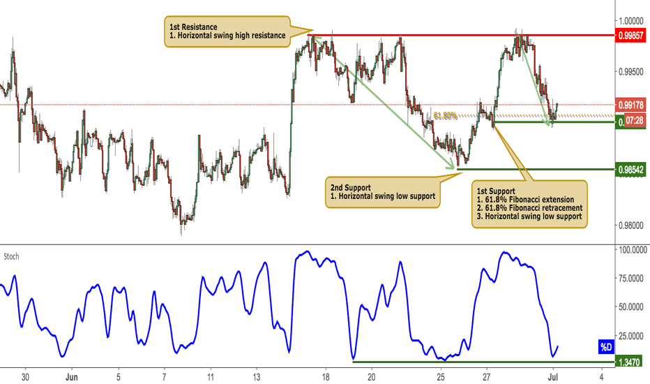 USDCHF: USDCHF bounced nicely off its support, potential rise!