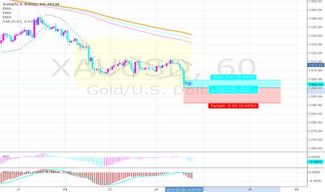 XAUUSD: Short trade GOLD/USD