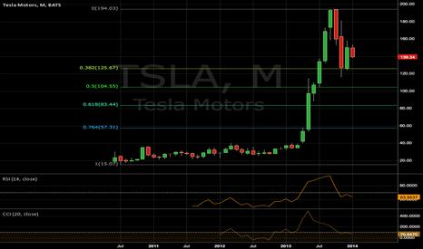 TSLA: Target of 85 over 2014
