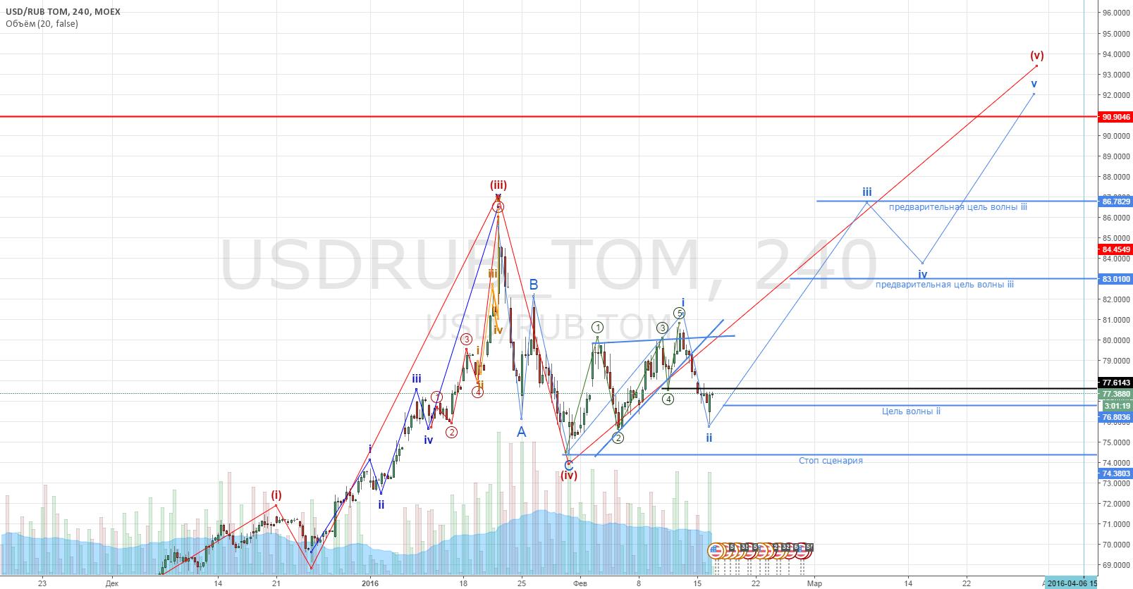 Рубль-$. Следим за развитием (v) волны.