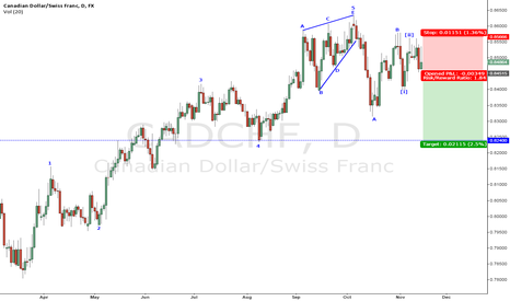CADCHF: Selling c wave