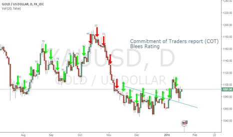 XAUUSD: Blees rating on gold daily chart supporting the breakout