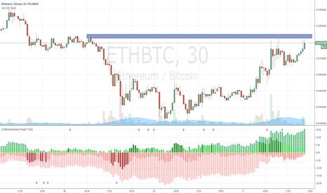 ETHBTC: Watch here