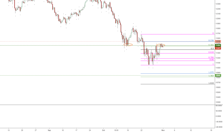 GER30: DAX Finding Resistance on a Previous Level of Support?