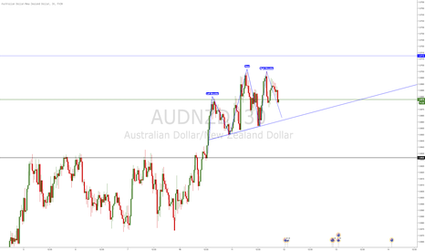 AUDNZD: AUD/NZD HEAD AND SHOULDERS