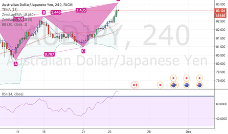 AUDJPY: AUDJPY Bearish Long.