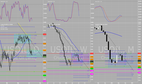 USOIL: Recap on Crude. Levels to watch for!