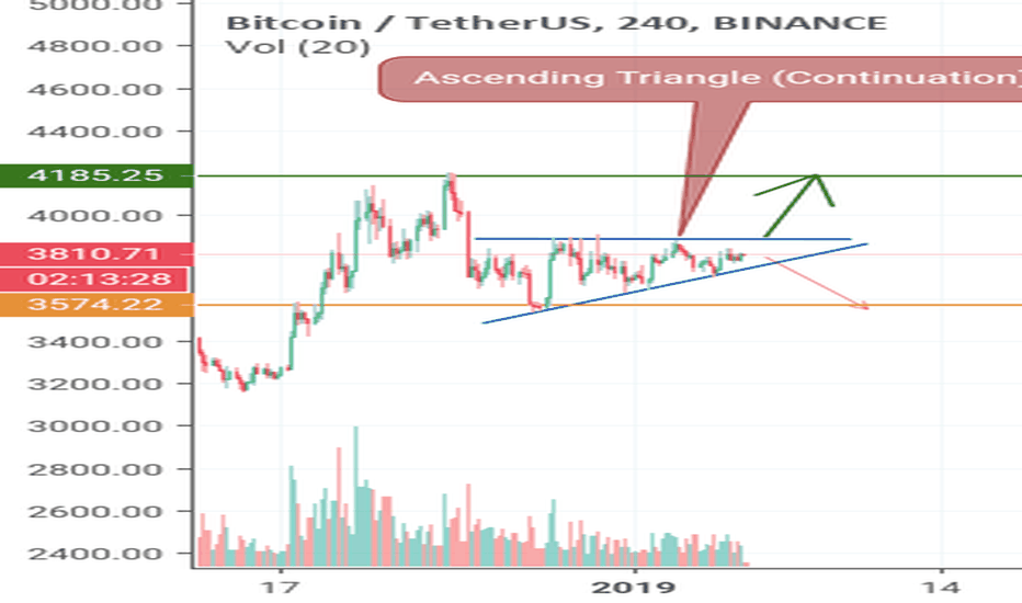 BTCUSDT: BTC USDT: short term bullish pattern
