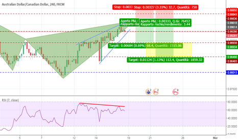 AUDCAD: Completamento Bearish Cypher Pattern + Divergenza RSI