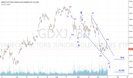 GDXJ: GDXJ - Ending Diagonal In Process