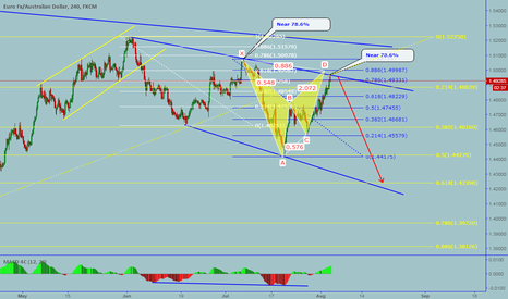 EURAUD: EURAUD: Possible harmonic moves and almost completed bearish BAT