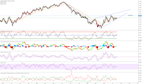 GBPUSD: time to explode to uptrend