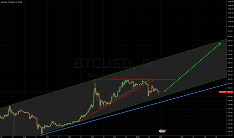 BTCUSD: Approaching lower span, strong suppor
