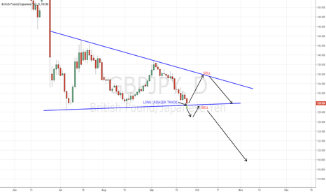 GBPJPY: GBPJPY - 1.295 is BOTTOM OF CHANNEL FOR LONG