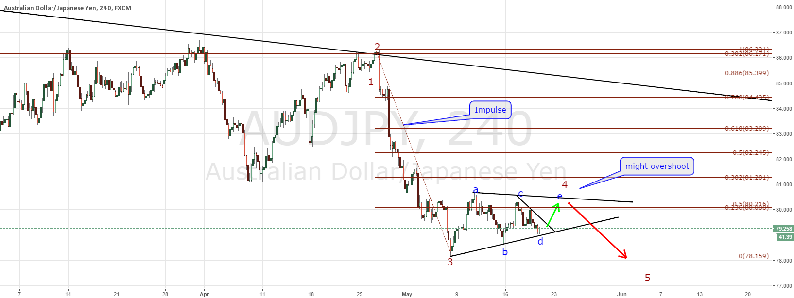 AUDJPY long then short
