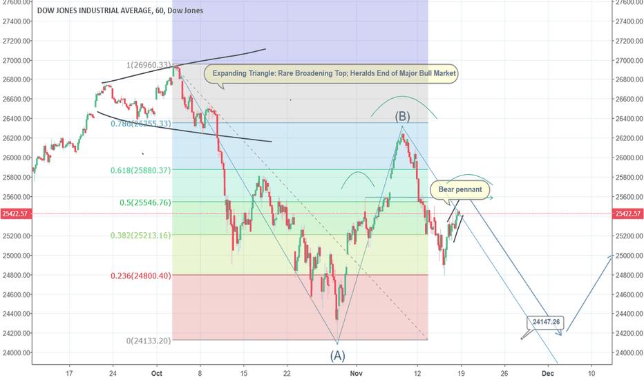 DJI: Dow Likely Entering Bear Market: Broadening Top; Bear Flag
