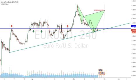 EURUSD: EURUSD 4 HOUR PATTERN FORMATION