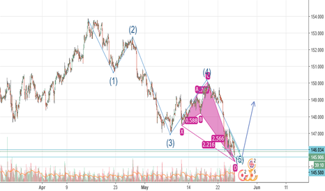 GBPJPY: GBPJPY at BUY ZONE