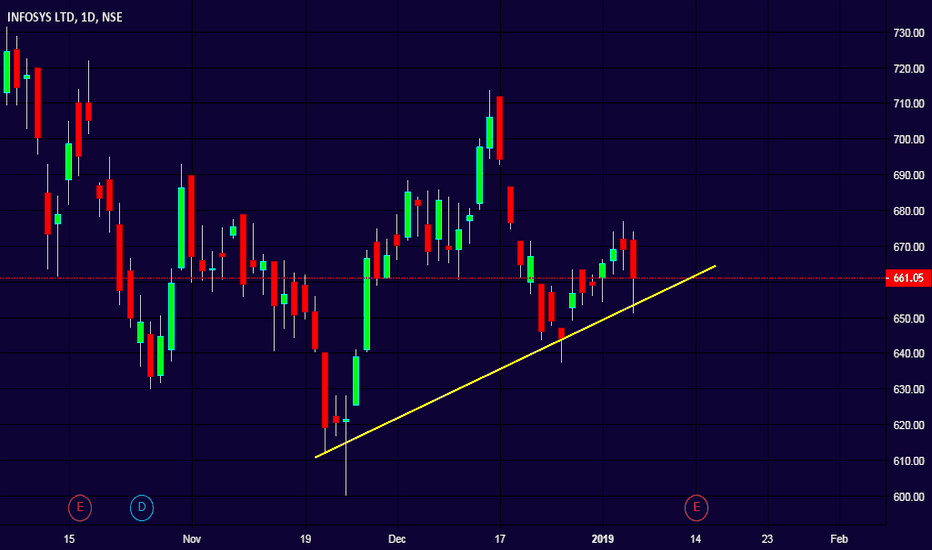 INFY: Infosys - Trend line