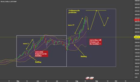 BTCUSD: BTC/USD - comparison to previous dumps