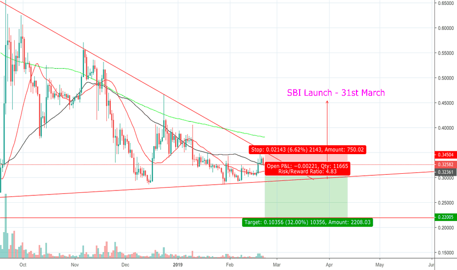 XRPUSD: Failed break of descending channel - Short until SBI Launch