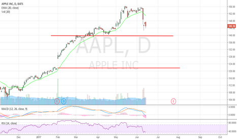 AAPL: Must hold $140 otherwise $122 is next (gap fill)