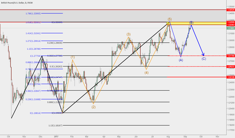 GBPUSD: GBPUSD Not yet completed callback