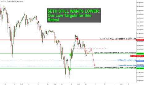 ETHUSDT: $ETH Trade Targets Posted on our Blog. Heading Lower Still $AAPL