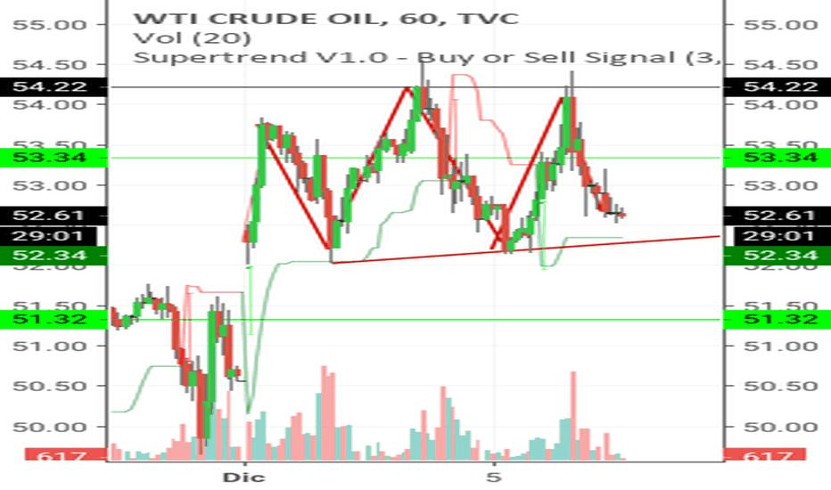 USOIL: Petrolio pronto alla discesa?