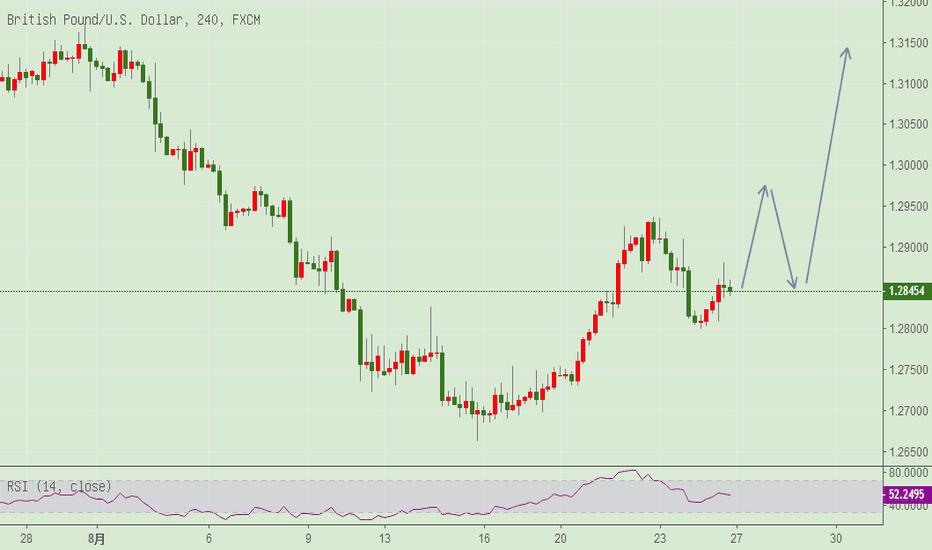 GBPUSD: 英镑有望继续上涨