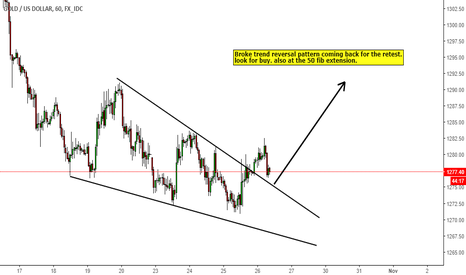 XAUUSD: Gold retest of reversal pattern buy opportunity