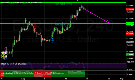 EURUSD: Look out for SHORT opportunities