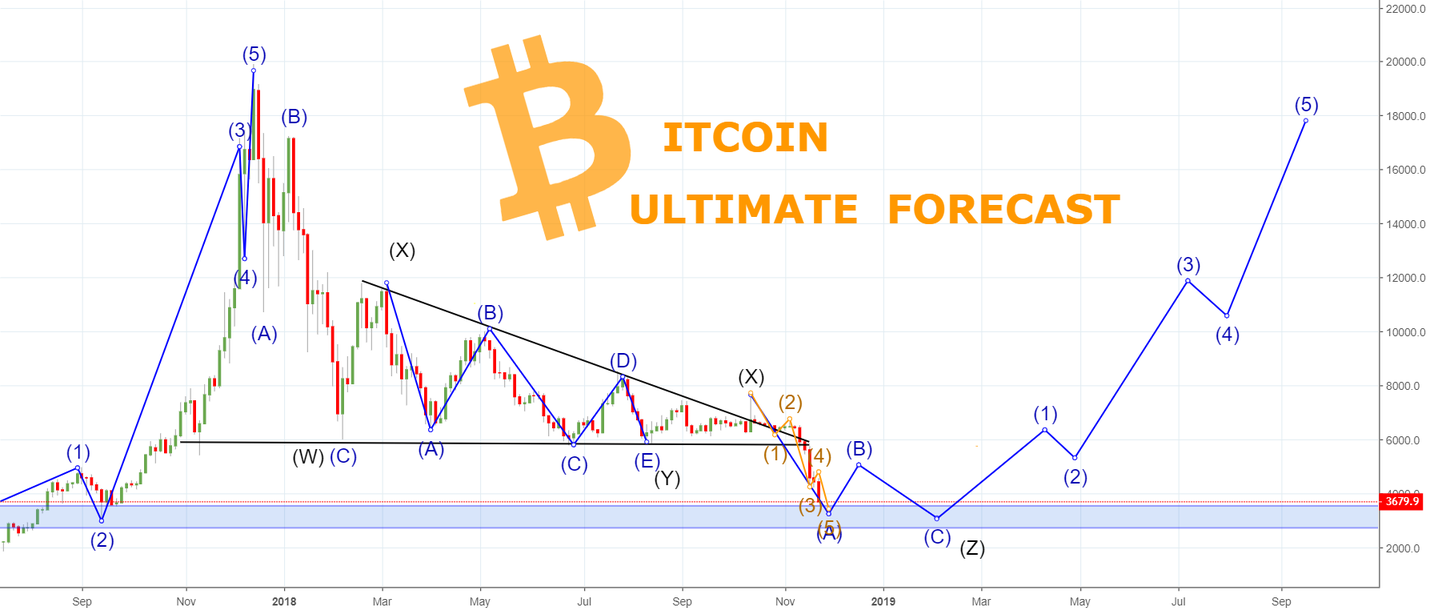 D4rkEnergY With The ULTIMATE BITCOIN Forecast - Must see!