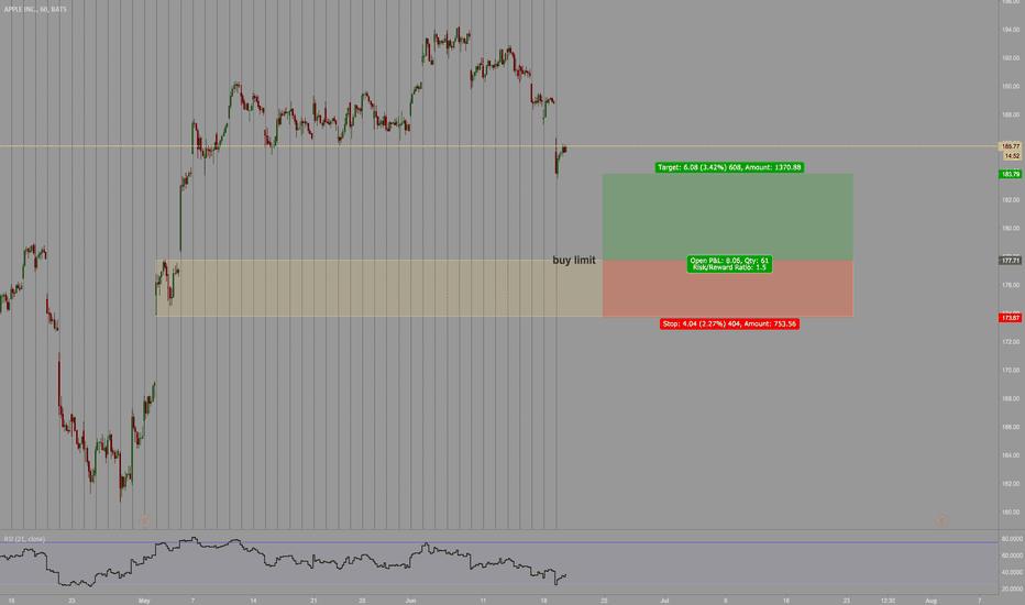 AAPL: buy limit