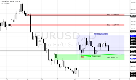 EURUSD: possible ongoing accumulation on fiber by marketmakers