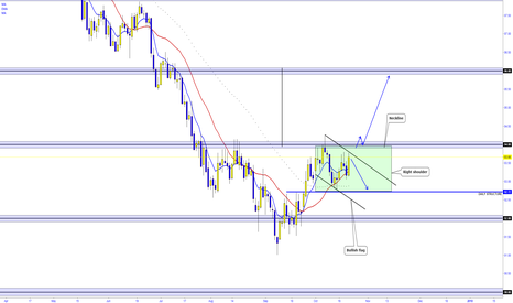 DXY: USD INDEX ANALYSIS  -  READ THE COMMENTS BELOW